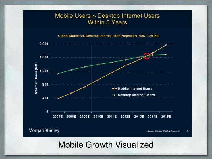 Mobile Growth Visualized
