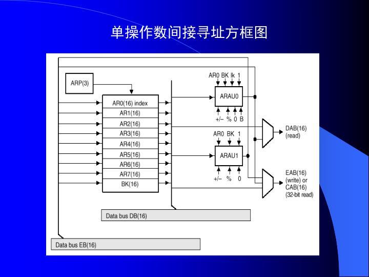 单操作数间接寻址方框图