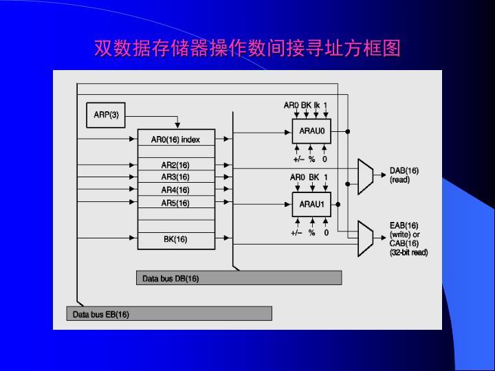 双数据存储器操作数间接寻址方框图