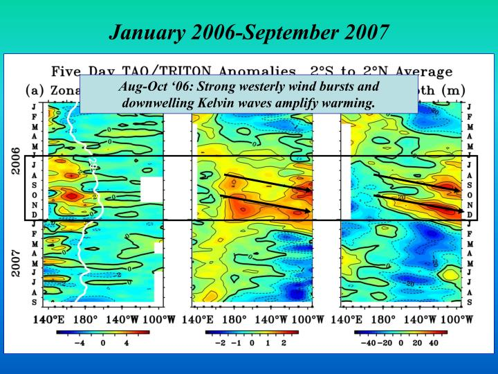 Aug-Oct '06: Strong westerly wind bursts and downwelling Kelvin waves amplify warming.