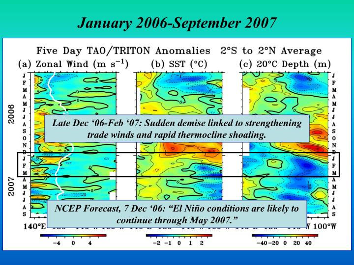Late Dec '06-Feb '07: Sudden demise linked to strengthening trade winds and rapid thermocline shoaling.