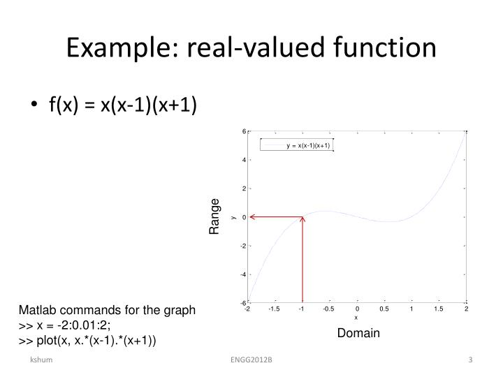 Example real valued function