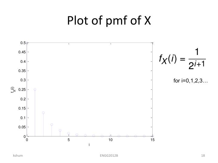 Plot of pmf of X