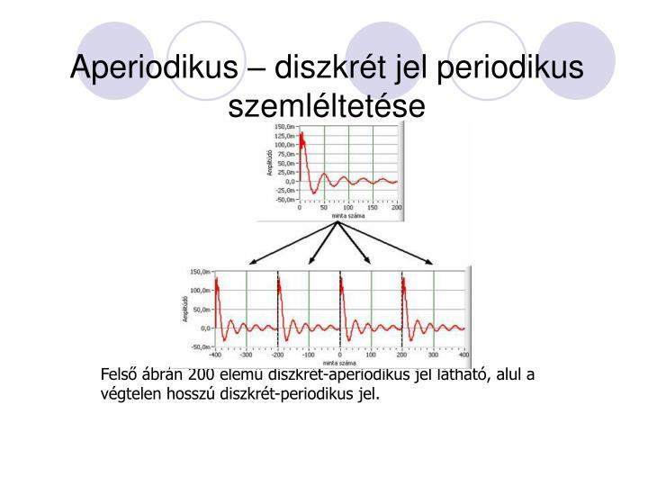 Aperiodikus – diszkrét jel periodikus szemléltetése
