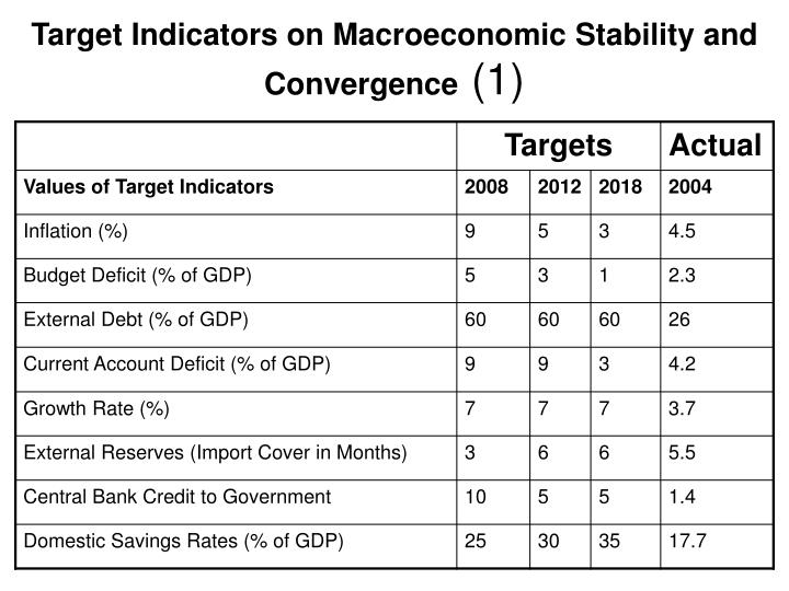 Target Indicators on Macroeconomic Stability and Convergence