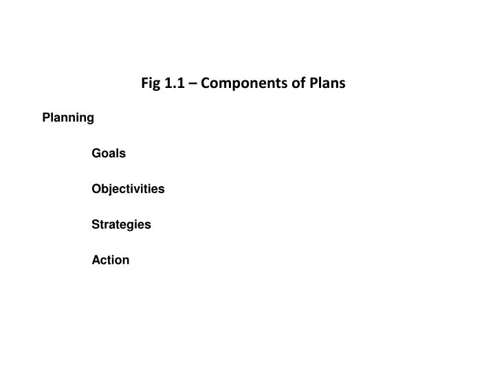 Fig 1.1 – Components of Plans