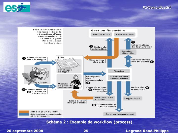 Schma 2 : Exemple de workflow (process)