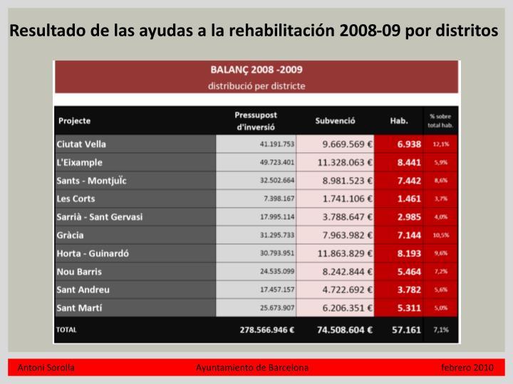 Resultado de las ayudas a la rehabilitación 2008-09 por distritos