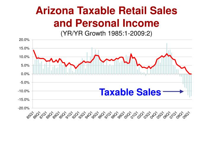 Arizona Taxable Retail Sales