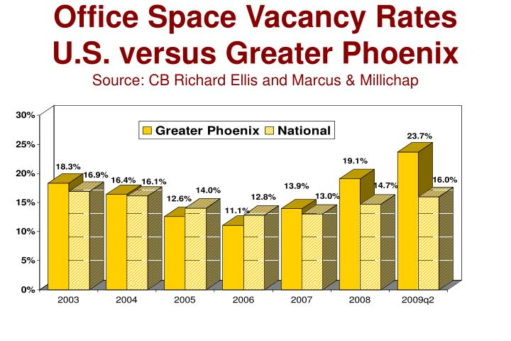 Office Space Vacancy Rates