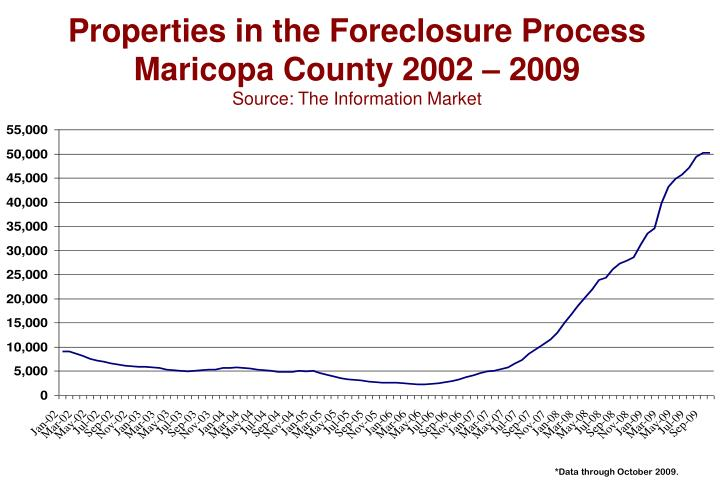 Properties in the Foreclosure Process