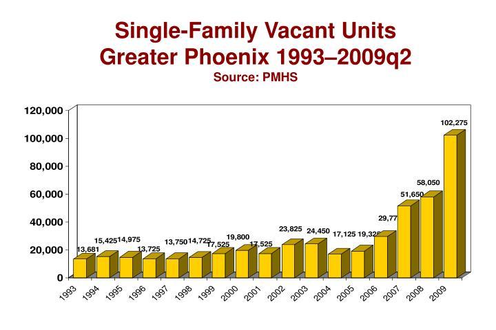 Single-Family Vacant Units