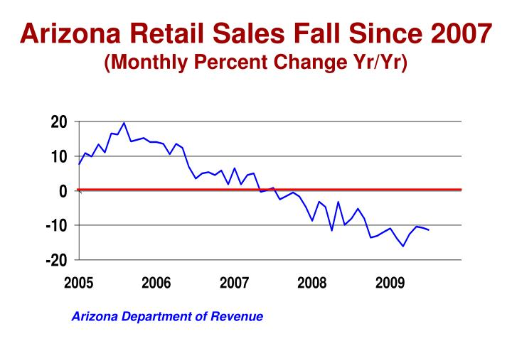 Arizona Retail Sales Fall Since 2007