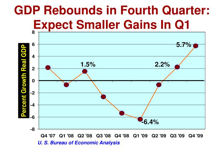 GDP Rebounds in Fourth Quarter: