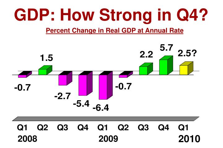 GDP: How Strong in Q4?