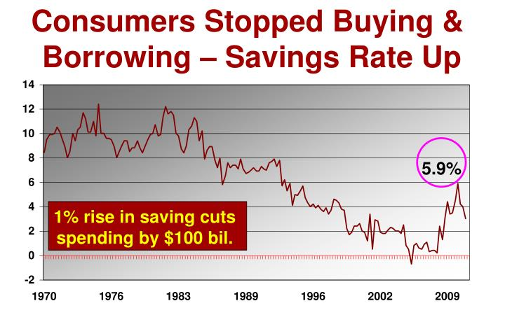 1% rise in saving cuts