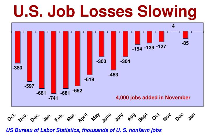 U.S. Job Losses Slowing