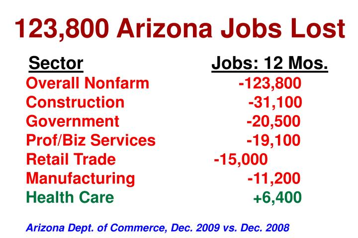 123,800 Arizona Jobs Lost
