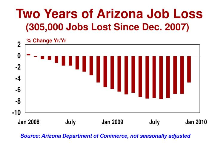 Two Years of Arizona Job Loss