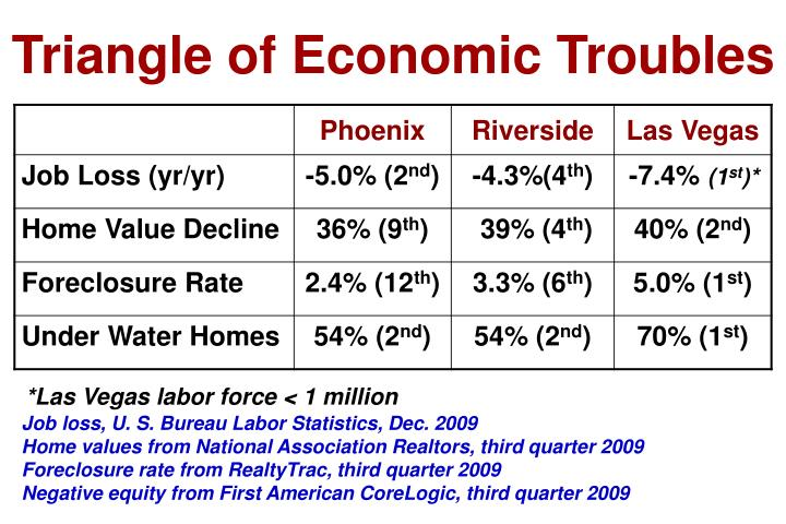 Triangle of Economic Troubles