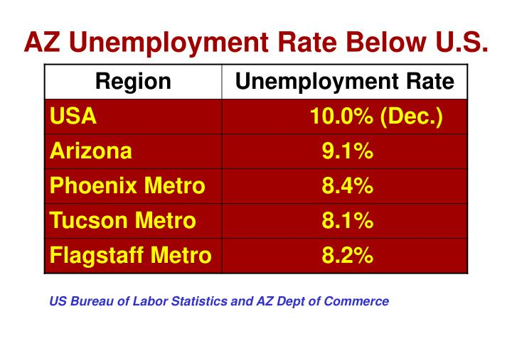 AZ Unemployment Rate Below U.S.