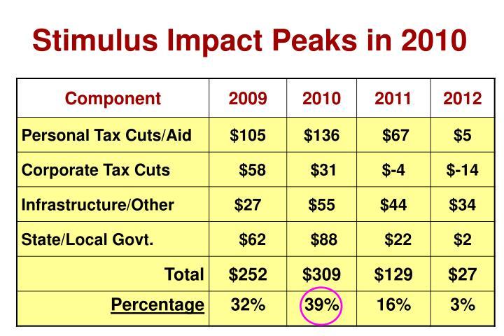 Stimulus Impact Peaks in 2010