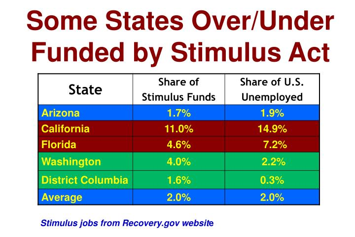 Some States Over/Under