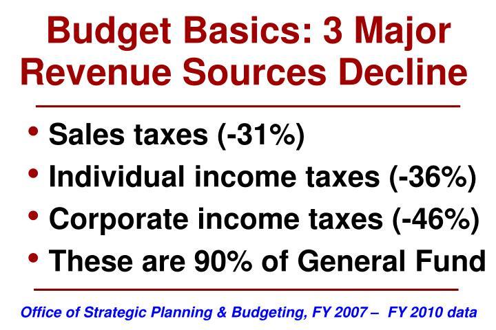 Budget Basics: 3 Major