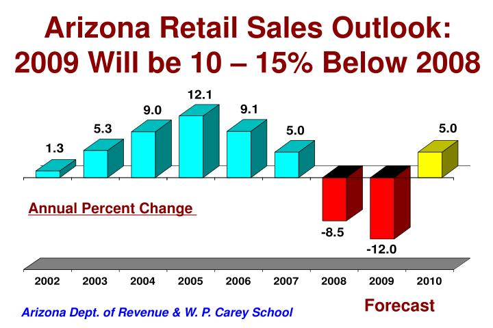 Arizona Retail Sales Outlook: