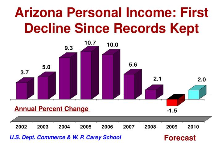 Arizona Personal Income: First