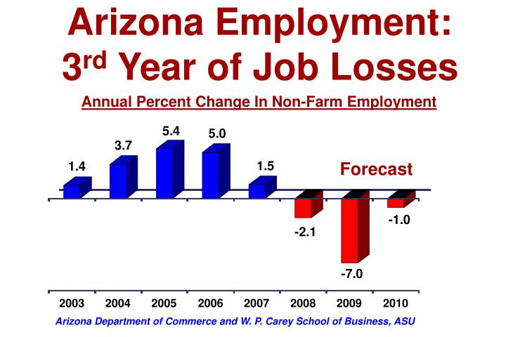 Arizona Employment: