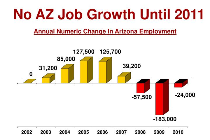 No AZ Job Growth Until 2011