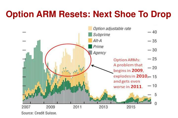 Option ARM Resets: Next Shoe To Drop