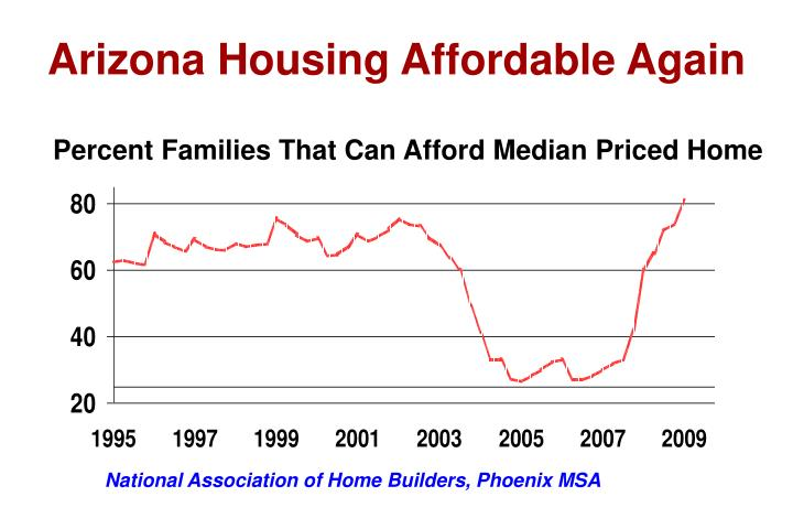 Arizona Housing Affordable Again