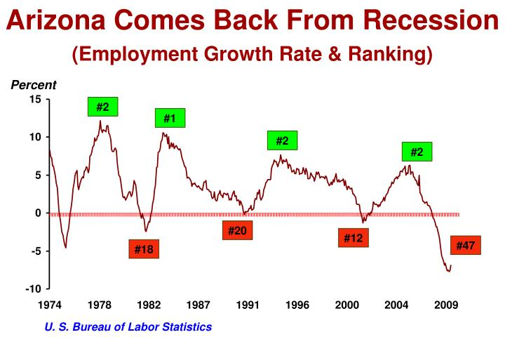 Arizona Comes Back From Recession