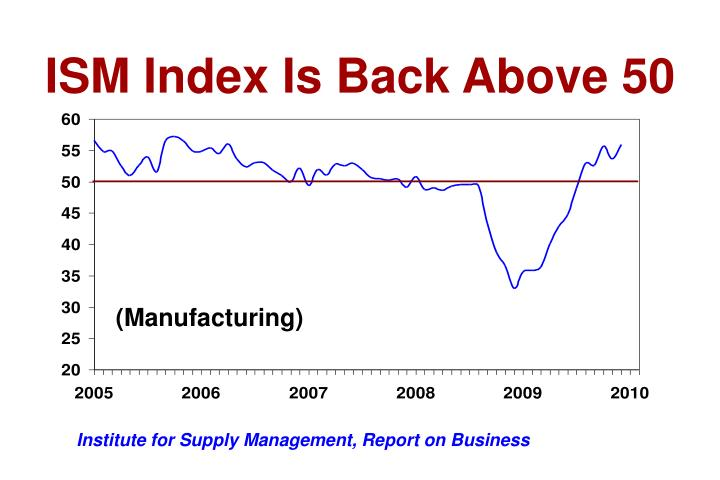 ISM Index Is Back Above 50