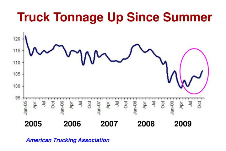 Truck Tonnage Up Since Summer