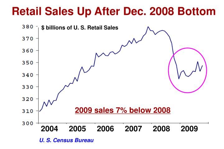 Retail Sales Up After Dec. 2008 Bottom