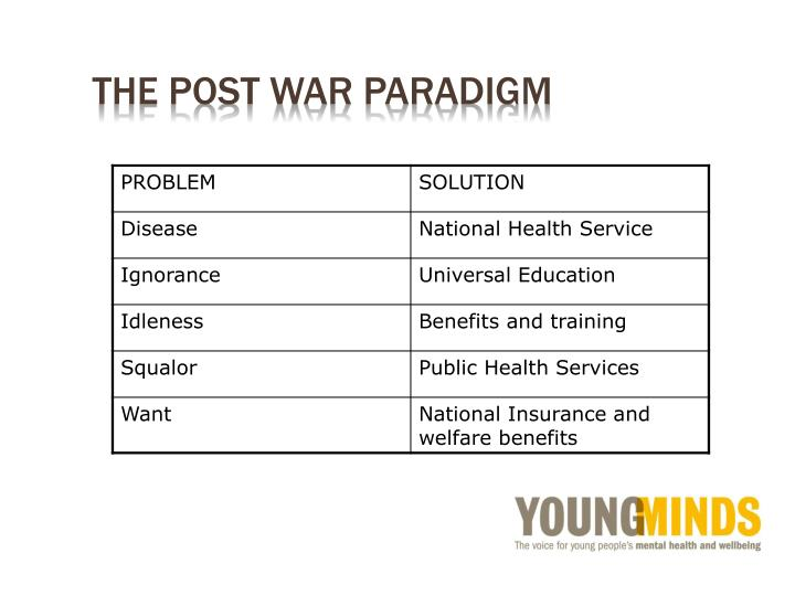 The post war paradigm