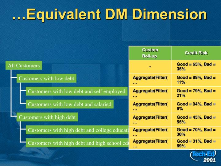 …Equivalent DM Dimension