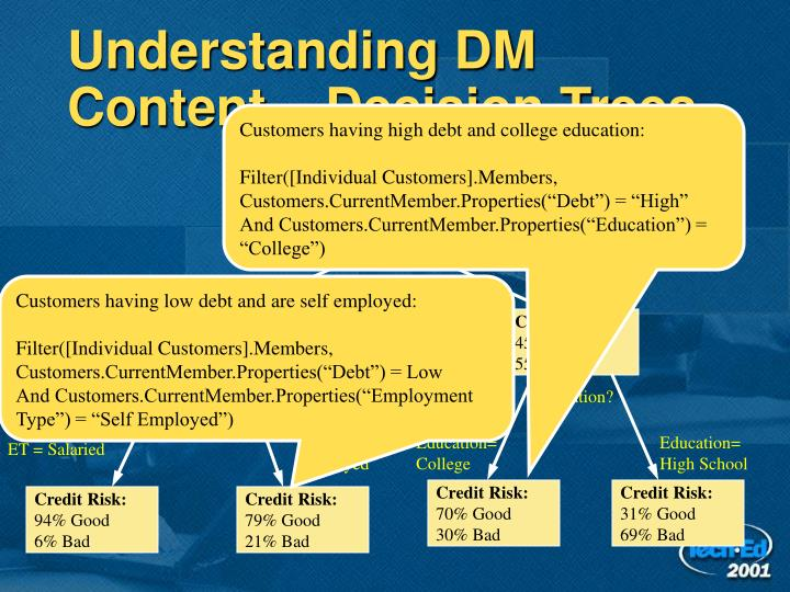 Understanding DM Content – Decision Trees