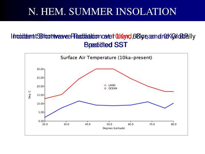 N. HEM. SUMMER INSOLATION
