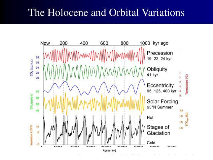 The Holocene and Orbital Variations