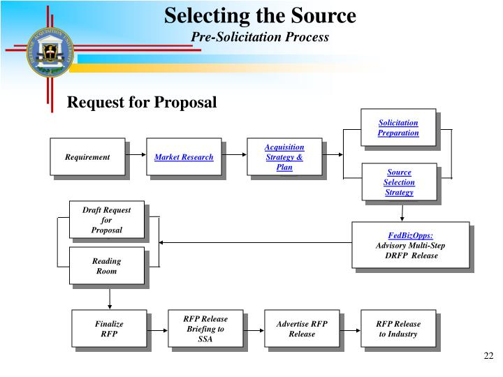 Selecting the Source