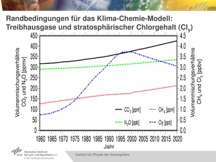Randbedingungen für das Klima-Chemie-Modell: