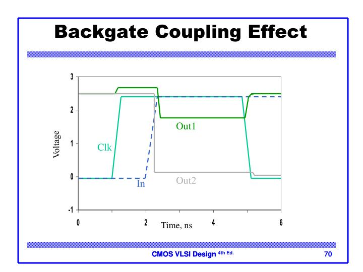 Backgate Coupling Effect