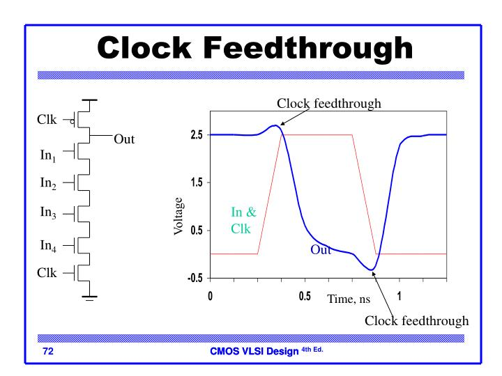 Clock Feedthrough