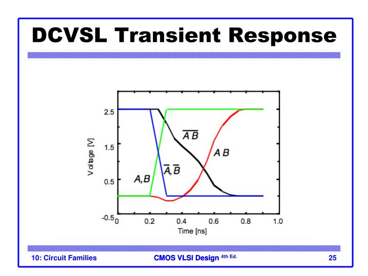 DCVSL Transient Response