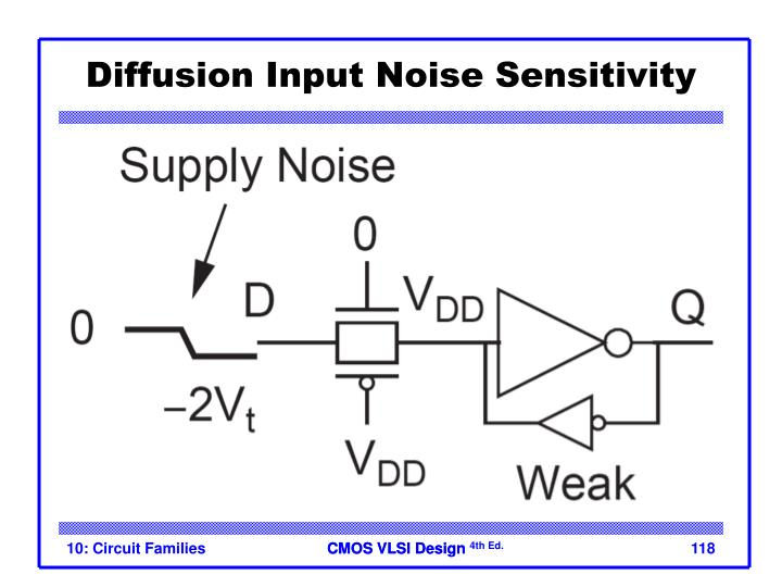 Diffusion Input Noise Sensitivity
