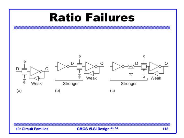 Ratio Failures